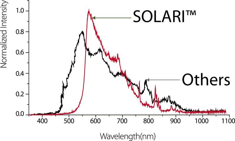 Spektrale Verteilung